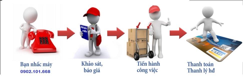 Quy trình mua hàng Trung Quốc dễ dàng