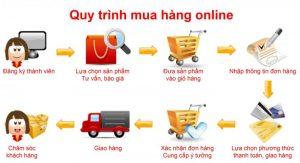 Quy trình mua hàng trung quốc an toàn