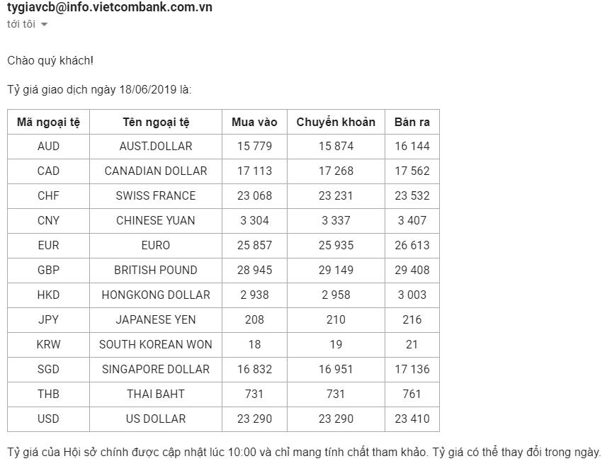 tỷ giá ngoại tệ hôm nay