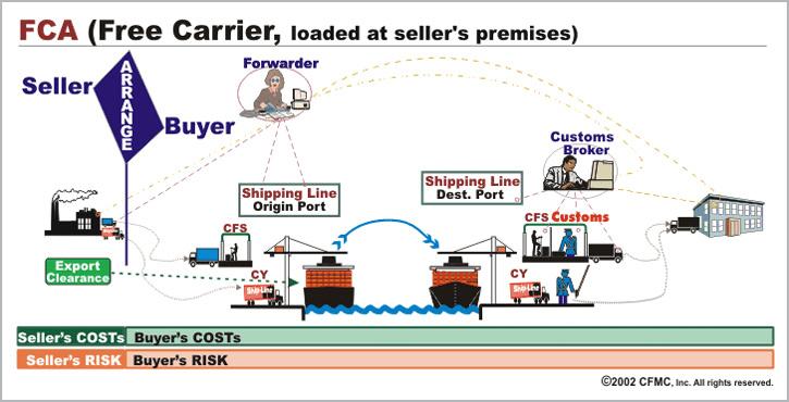 FCA là một điều kiện giữa người mua và người bán trong luật thương mại quốc tế