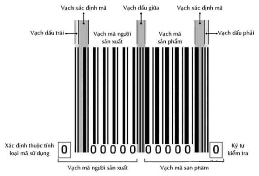 cách nhận biết hàng Trung Quốc bằng mã vạch